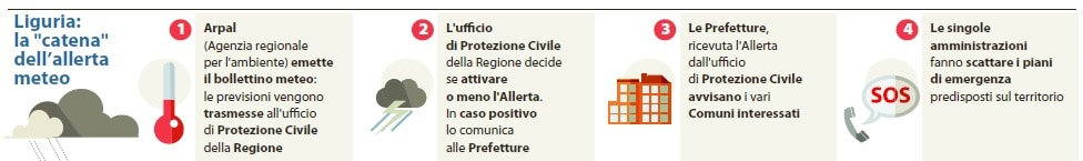 Alluvione a Genova, l'allerta meteo (Repubblica, 11 ottobre 2014)