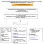 ebola protocollo