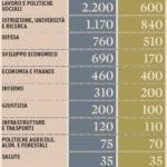 spending review mappa risparmi ministeri