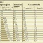 tasi 16 ottobre conto roma