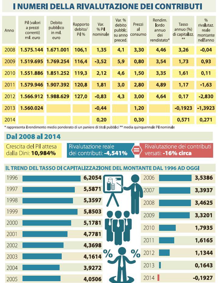 pensioni contributi rivalutazione