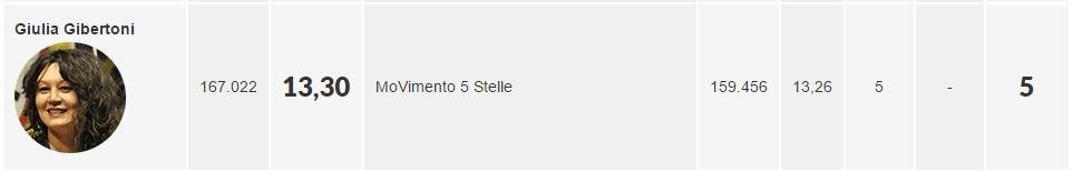 quanti voti ha perso il movimento 5 stelle in emilia