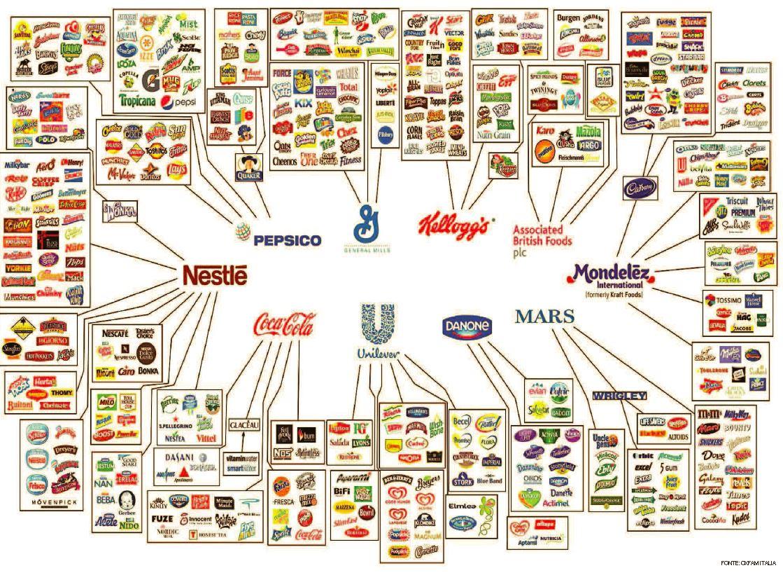 dieci multinazionali cibo oxfam