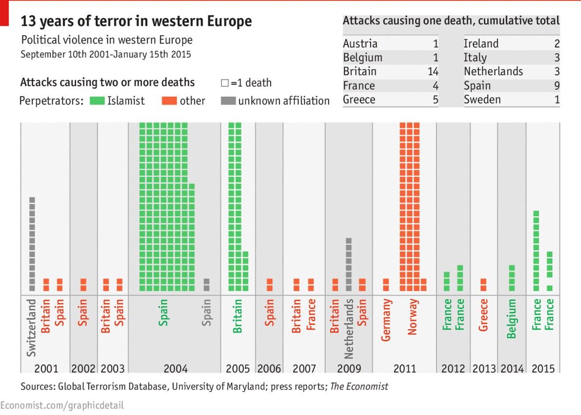 13 anni di attacchi dei terroristi jihadisti all'europa