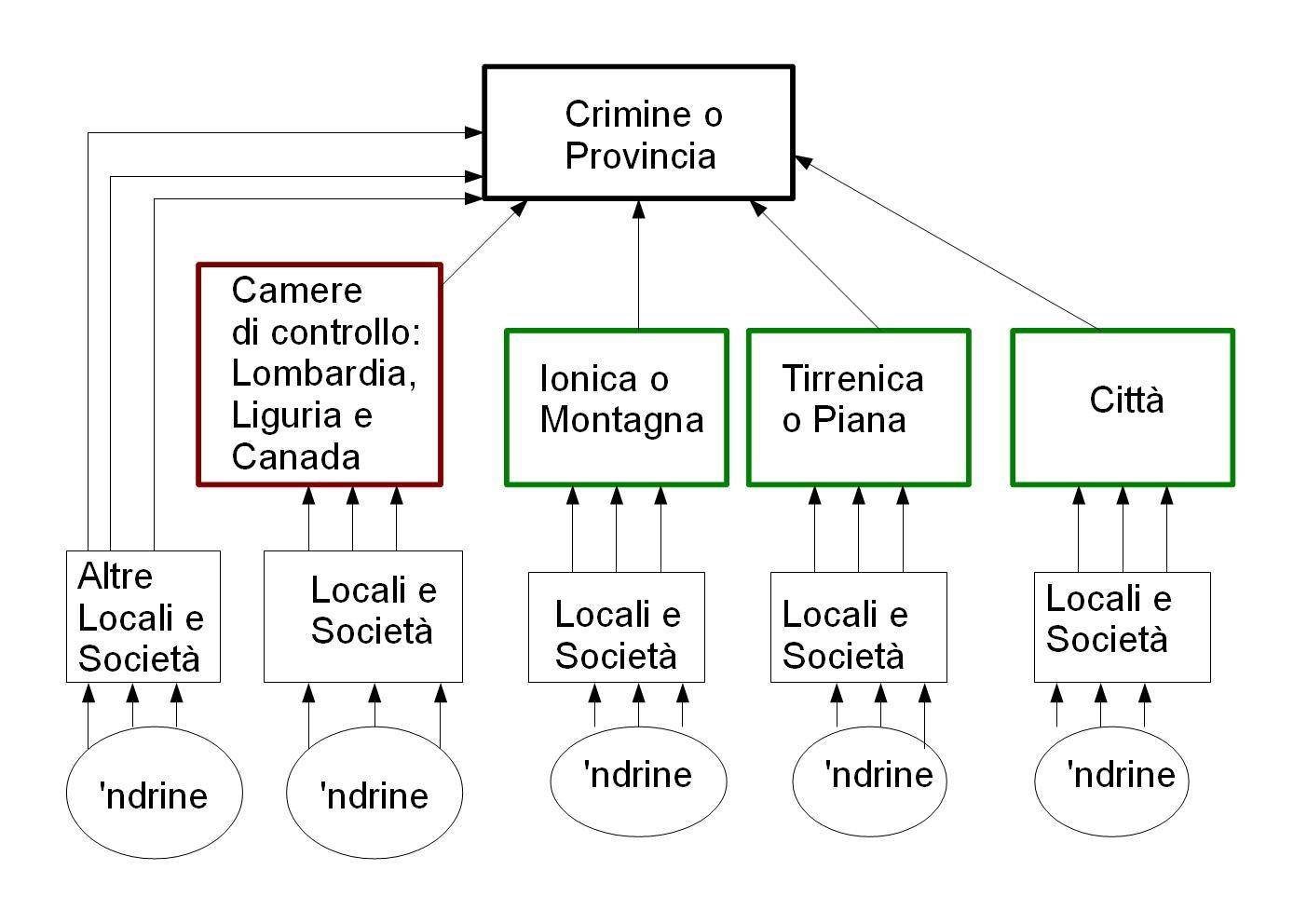 La struttura della 'ndrangheta