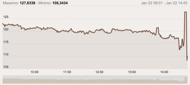 Il crollo dello spread durante il discorso di Draghi