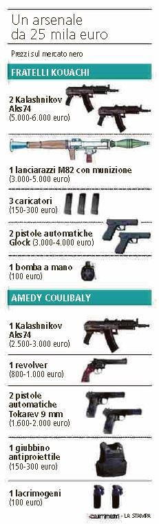 quanto vale l'arsenale dei terroristi
