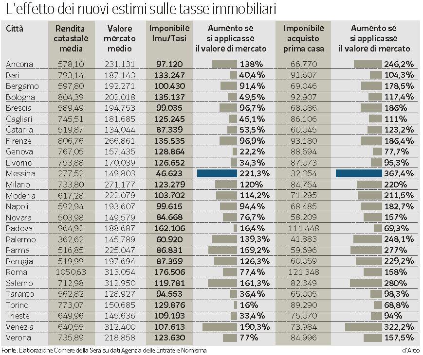 tasse casa riforma catasto 2014