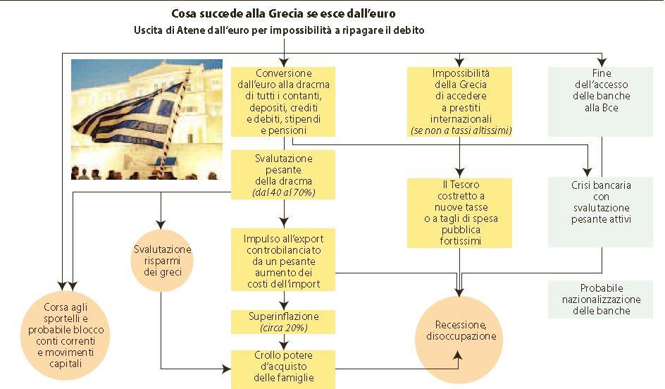 cosa succede alla grecia se esce dall'euro