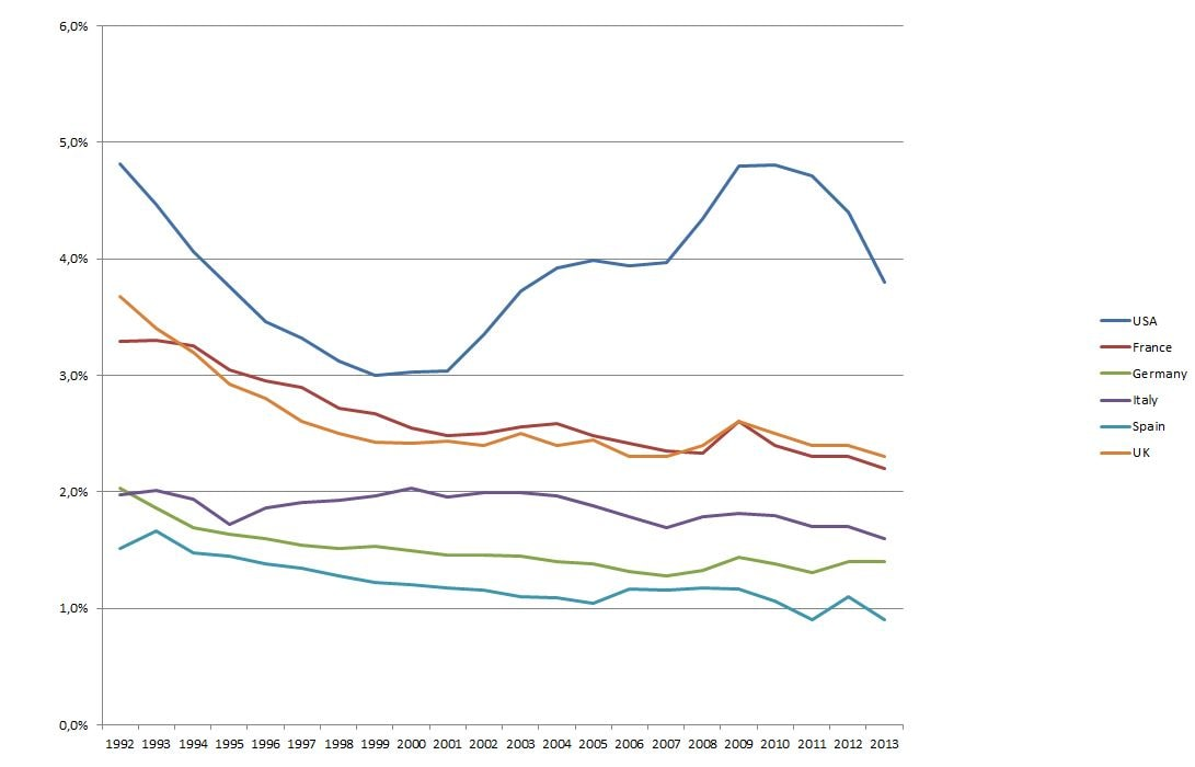 italia guerra libia spesa militare 1992-2013 pil