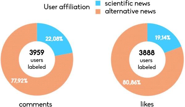 percentuale di commenti e like su notizie satiriche e intenzionalmente false da parte degli utenti delle due cateogorie.
