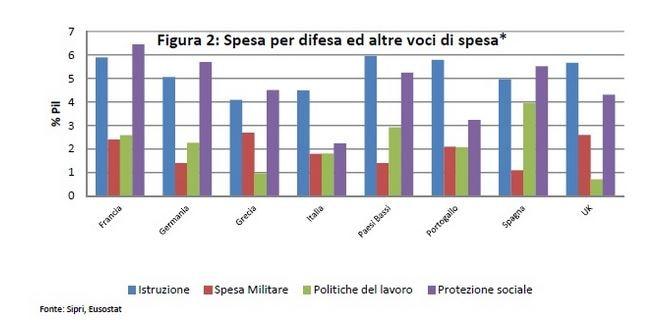 L'incidenza sul PIL delle spese militari in rapporto a quelle per istruzione, politiche sociali e lavoro (fonte: lavoce.info)