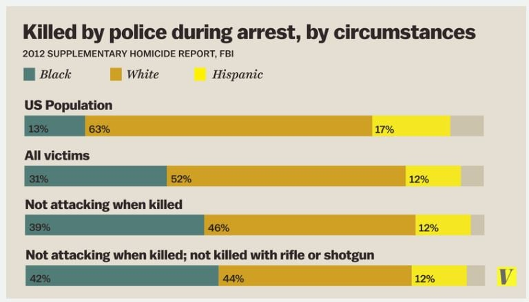 L'infografica di Vox sulle vittime della polizia che mostra come gli afroamericani siano la maggioranza (fonte: Vox.com)