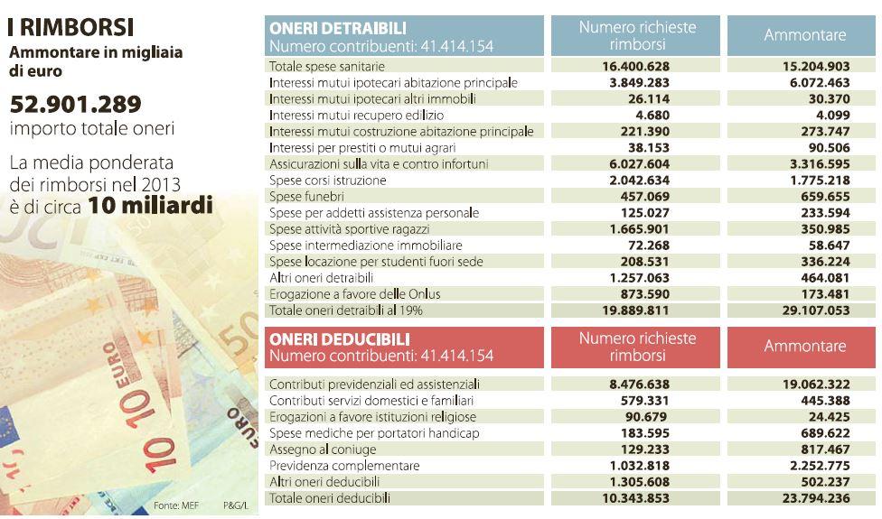 730 precompilato rimborsi 300 euro