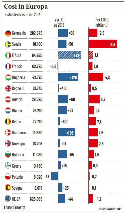 richiedenti asilo italia europa