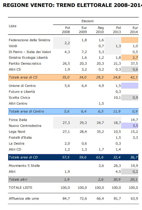 Il trend elettorale del Veneto