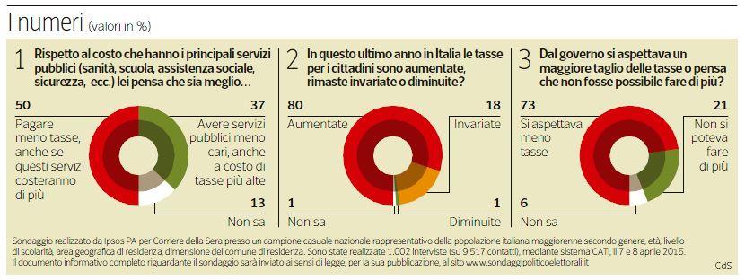 80 euro pressione fiscale tasse