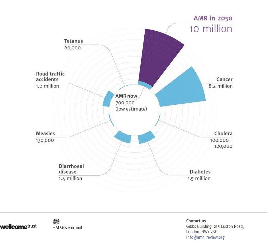 La stima del numero di decessi per batteri farmaco-resistenti nel 2050 (fonte: http://amr-review.org/)