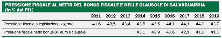 bonus 80 euro pressione fiscale 1