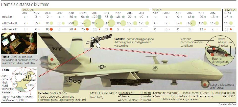 come funziona la guerra con i droni