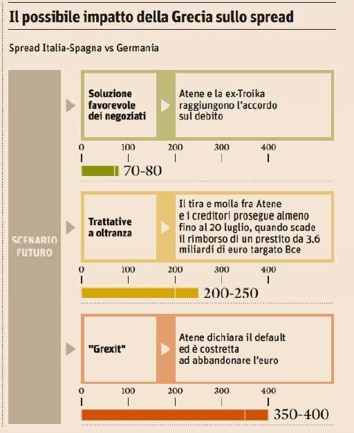 italia grecia spread 400 punti