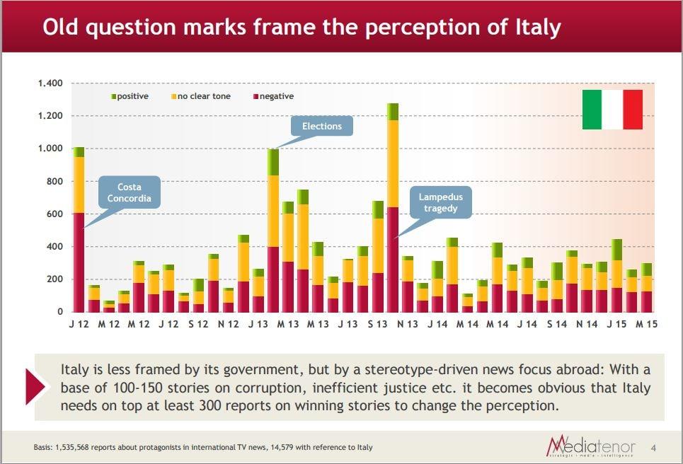 Le notizie italiane che arrivano sui media internazionali non riguardano tanto i successi del Governo quanto vecchi stereotipi  (fonte: Media Tenor via Primaonline)