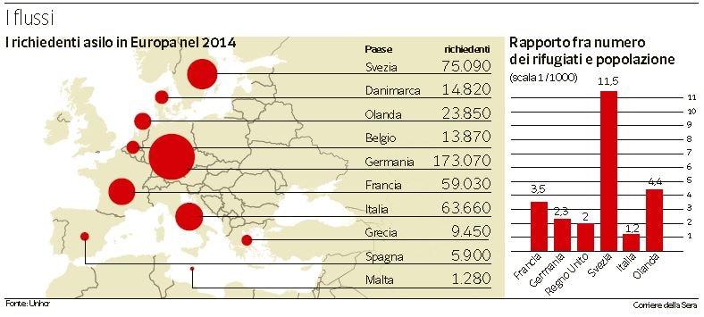 quanti rifugiati ci sono in italia