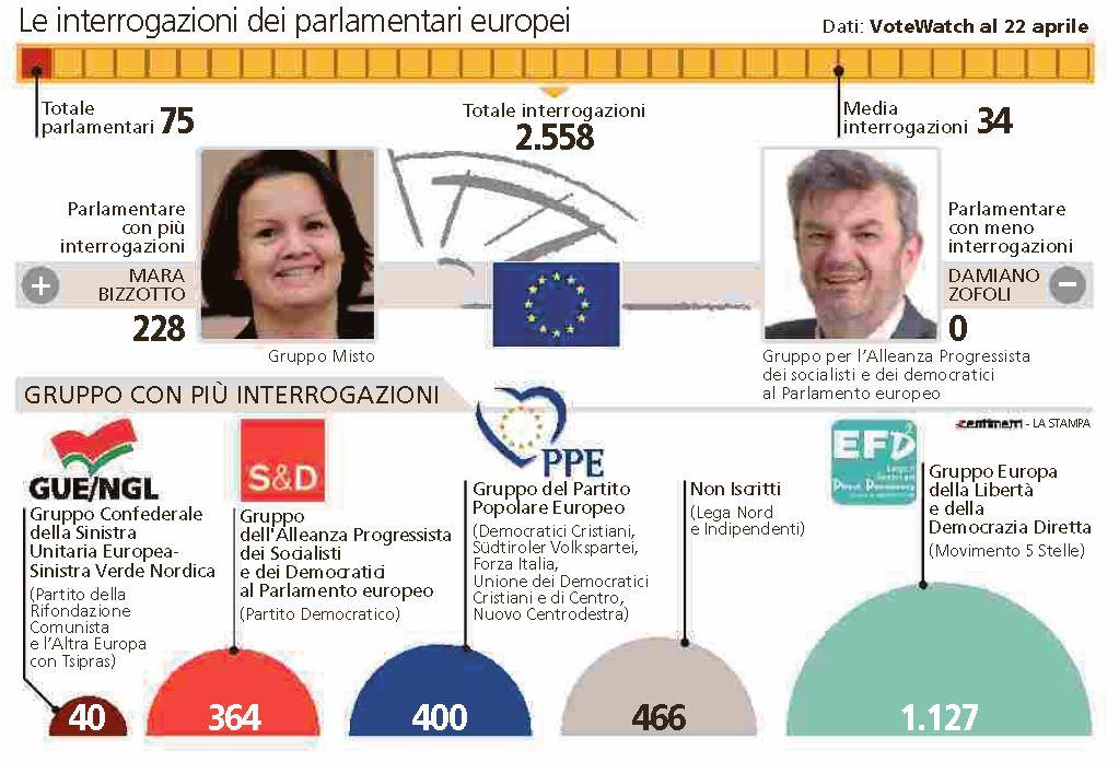 europarlamentari interrogazioni