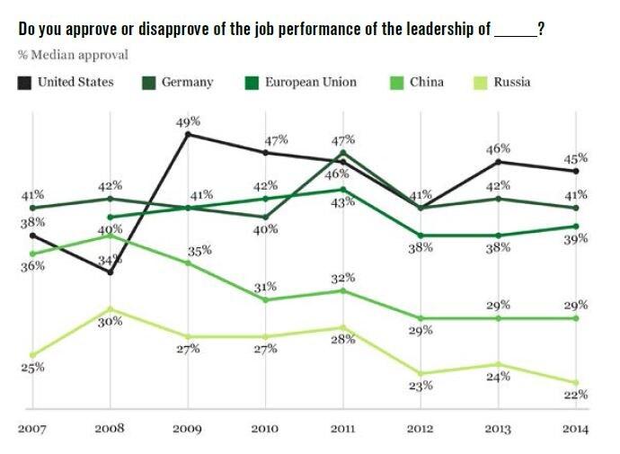 """Gli USA sono il paese-leader  che raccoglie più consensi a livello globale, la Russia quello meno """"simpatico"""" (fonte: Rating World Leaders Report/Gallup)"""