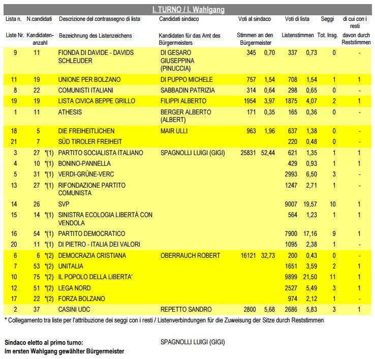 risultati elezioni comunali bolzano 2010