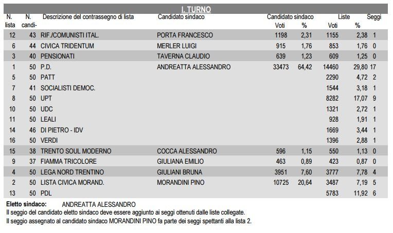 risultati elezioni comunali trento 2009