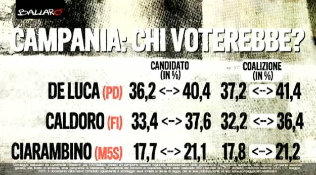 sondaggi elezioni regionali 2015 campania
