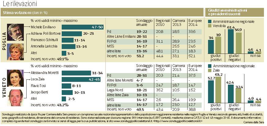 sondaggi elezioni regionali 2015 puglia veneto