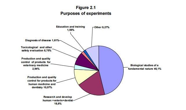 Lo scopo degli esperimenti sugli animali a livello europeo (fonte: http://eur-lex.europa.eu/resource.html?uri=cellar:d2e73ac5-60d0-11e3-ab0f-01aa75ed71a1.0001.01/DOC_1&format=PDF)