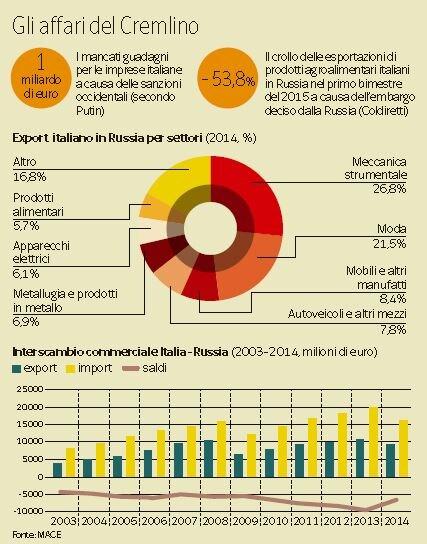 quanto ci costa embargo russia 1
