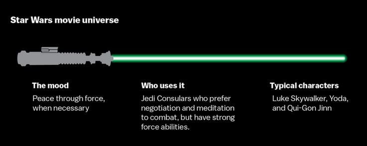 spade laser guerre stellari luke skywalker