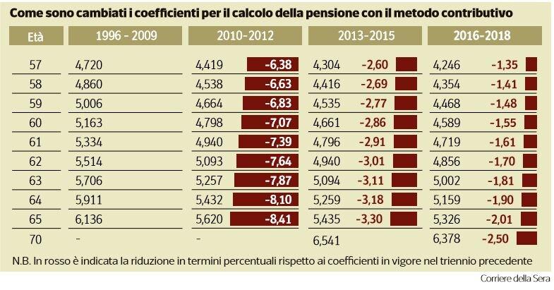 pensioni più basse sei italiani su dieci