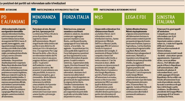 Petrolio, Bonelli (Verdi):