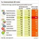 sondaggi roma milano 3