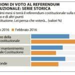 referendum riforme 2