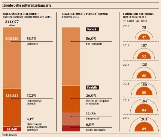 ricapitalizzazione monte dei paschi di siena sofferenze bancarie