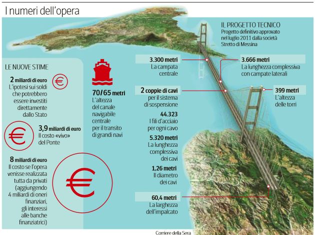 Ponte o tunnel: il progetto del governo sullo Stretto di Mes