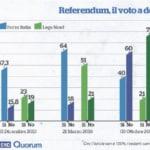 renzi voti centrodestra referendum costituzionale