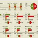 sondaggi referendum riforme