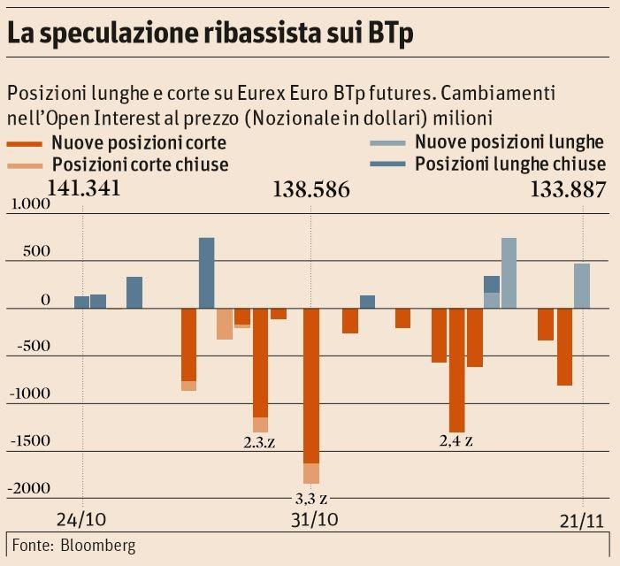chi specula contro italia speculazione ribassista btp