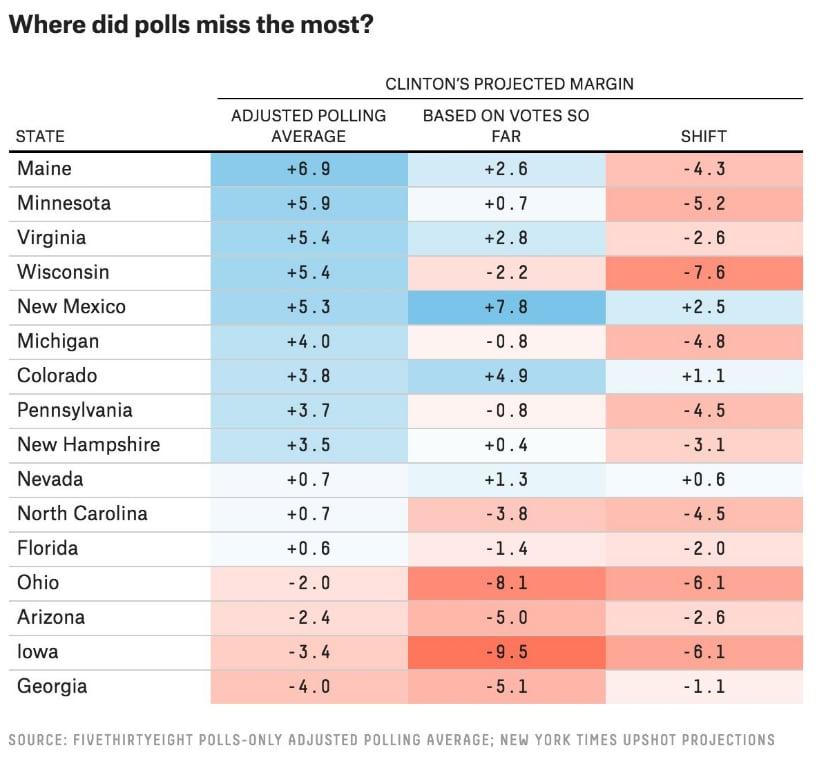 donald trump sondaggi sbagliati elezioni usa 2016