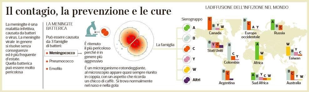meningite come si trasmette come si cura 1
