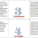 italicum consultellum 2