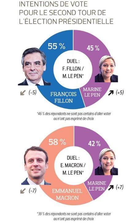sondaggio presidenziali francesi macron le pen - 5