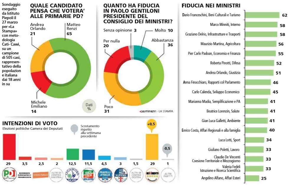 m5s primo partito sondaggi